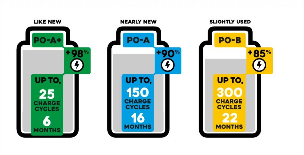 Battery of Pre Owned devices